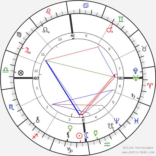 Jean de Reszke tema natale, oroscopo, Jean de Reszke oroscopi gratuiti, astrologia