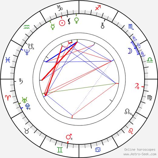 Ladislav Stroupežnický birth chart, Ladislav Stroupežnický astro natal horoscope, astrology
