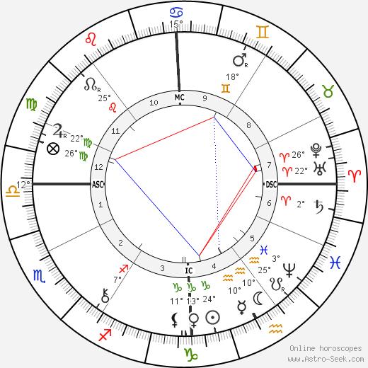 Pierre Loti birth chart, biography, wikipedia 2020, 2021