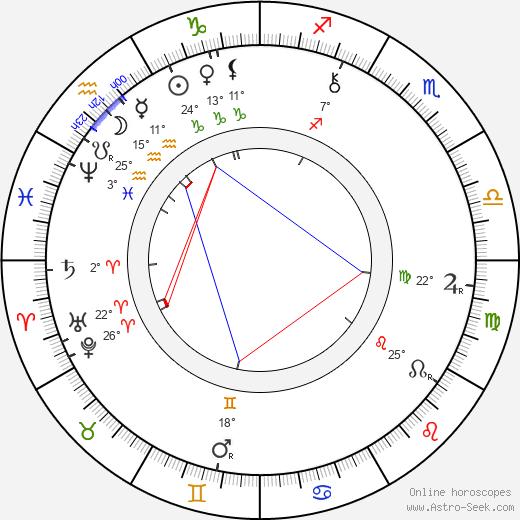 Sofia Kovalevskaya birth chart, biography, wikipedia 2019, 2020