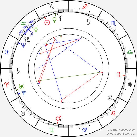 Sofia Kovalevskaya astro natal birth chart, Sofia Kovalevskaya horoscope, astrology