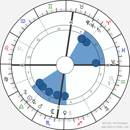 Henri Louis Le Chatelier horoscope, astrology, sign, zodiac, date of birth, instagram