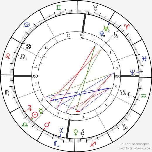 Henri Louis Le Chatelier tema natale, oroscopo, Henri Louis Le Chatelier oroscopi gratuiti, astrologia