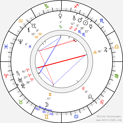 Charlotte Garrigue Masaryk birth chart, biography, wikipedia 2018, 2019