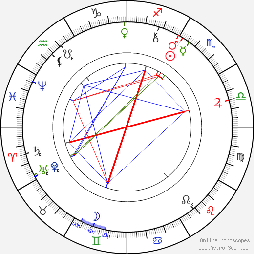 Charlotte Garrigue Masaryk astro natal birth chart, Charlotte Garrigue Masaryk horoscope, astrology