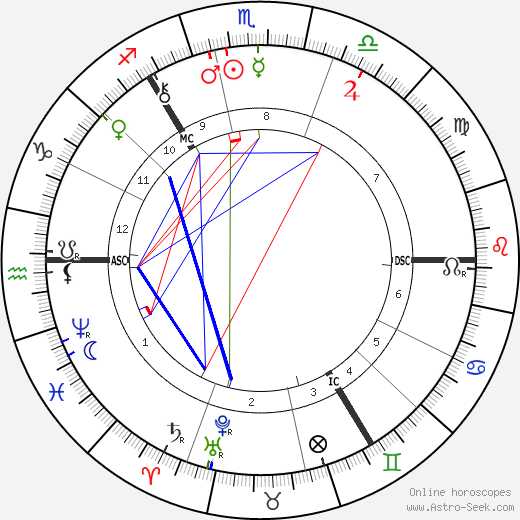 Robert Louis Stevenson astro natal birth chart, Robert Louis Stevenson horoscope, astrology
