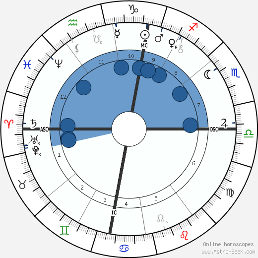 Frans van Leemputten wikipedia, horoscope, astrology, instagram