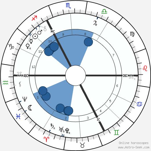 Paul Hankar wikipedia, horoscope, astrology, instagram