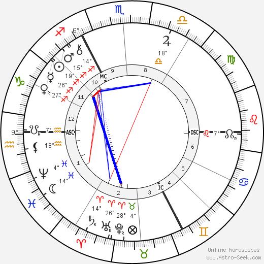 Paul Hankar birth chart, biography, wikipedia 2018, 2019