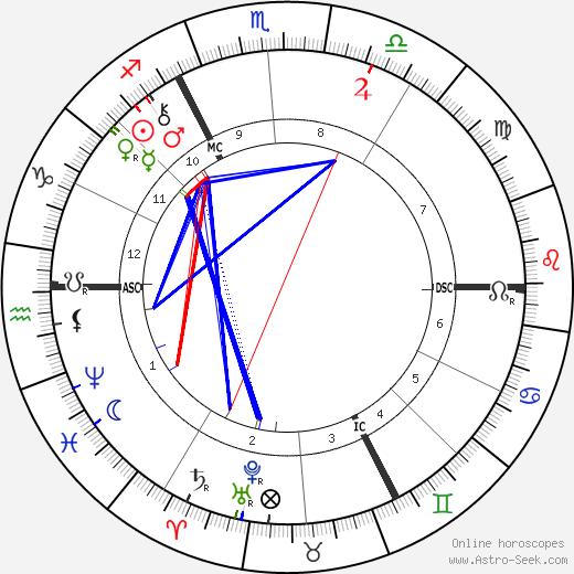 Paul Hankar astro natal birth chart, Paul Hankar horoscope, astrology