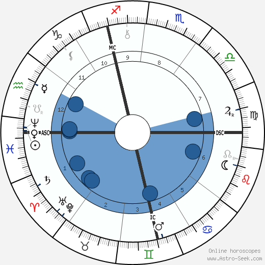 Alexandre Georges wikipedia, horoscope, astrology, instagram