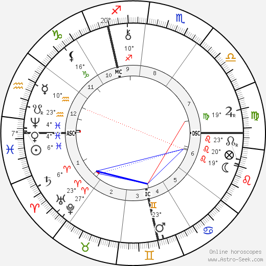 Alexandre Georges birth chart, biography, wikipedia 2019, 2020