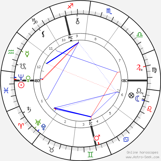 Alexandre Georges astro natal birth chart, Alexandre Georges horoscope, astrology