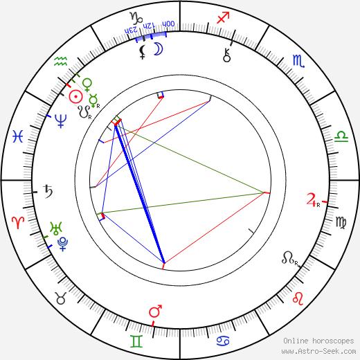 Kate Chopin astro natal birth chart, Kate Chopin horoscope, astrology