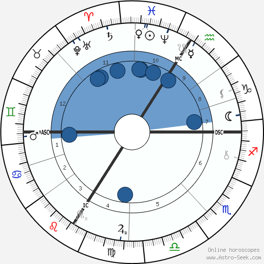 Tomáš Garrigue Masaryk horoscope, astrology, sign, zodiac, date of birth, instagram