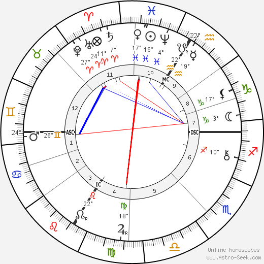 Tomáš Garrigue Masaryk birth chart, biography, wikipedia 2018, 2019