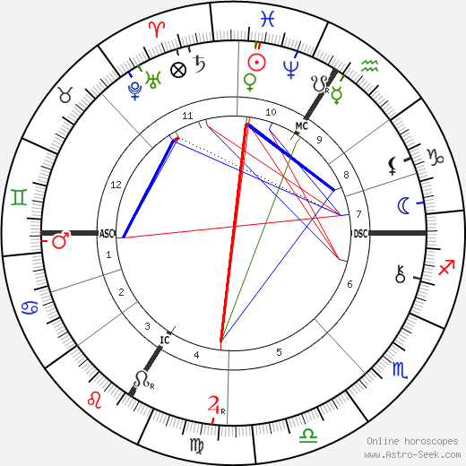 Tomáš Garrigue Masaryk astro natal birth chart, Tomáš Garrigue Masaryk horoscope, astrology