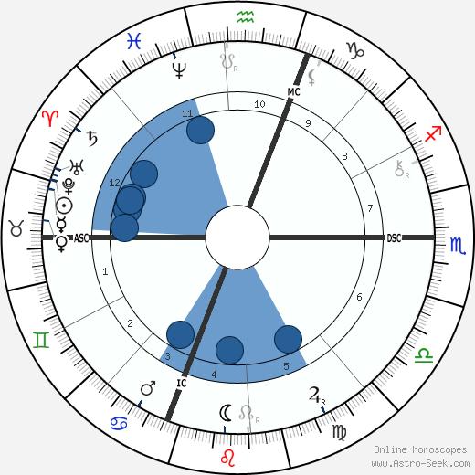 Daniel Chester French wikipedia, horoscope, astrology, instagram