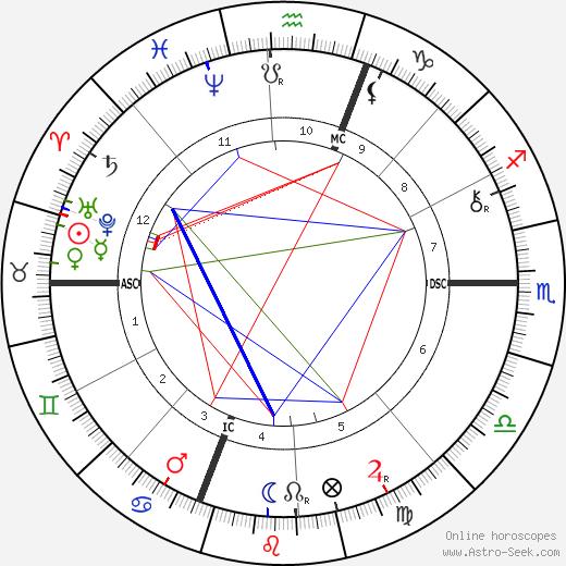 Daniel Chester French birth chart, Daniel Chester French astro natal horoscope, astrology
