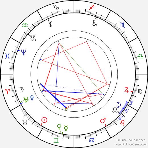 Oliver Heaviside tema natale, oroscopo, Oliver Heaviside oroscopi gratuiti, astrologia