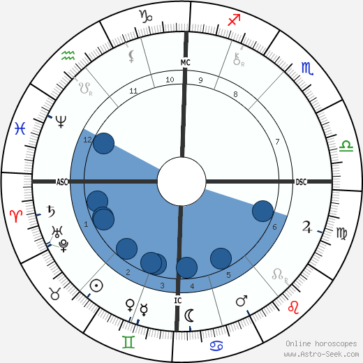 Raphael VI wikipedia, horoscope, astrology, instagram