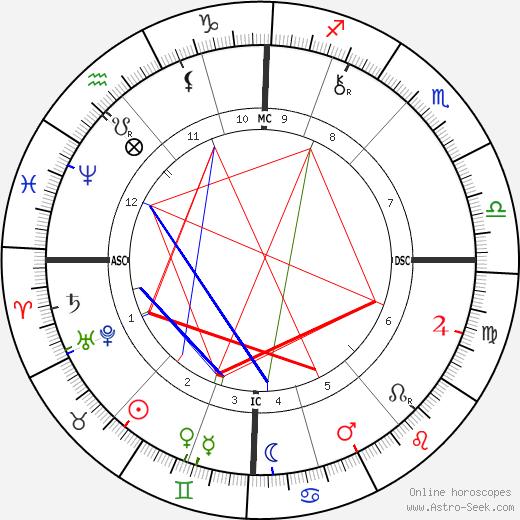 Raphael VI день рождения гороскоп, Raphael VI Натальная карта онлайн