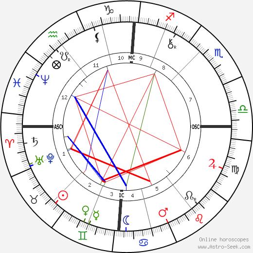 Robert Thomas Cross день рождения гороскоп, Robert Thomas Cross Натальная карта онлайн