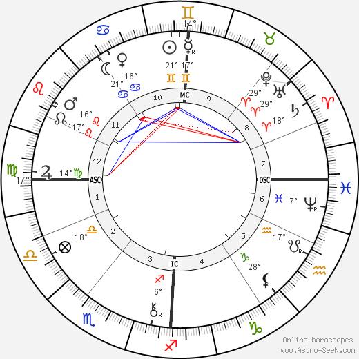 Georges Demenÿ birth chart, biography, wikipedia 2019, 2020