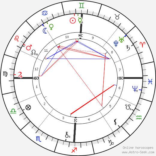 Georges Demenÿ astro natal birth chart, Georges Demenÿ horoscope, astrology