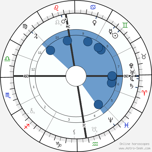 Karl Ferdinand Braun wikipedia, horoscope, astrology, instagram