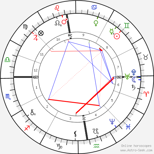 Карл Фердинанд Браун Karl Ferdinand Braun день рождения гороскоп, Karl Ferdinand Braun Натальная карта онлайн