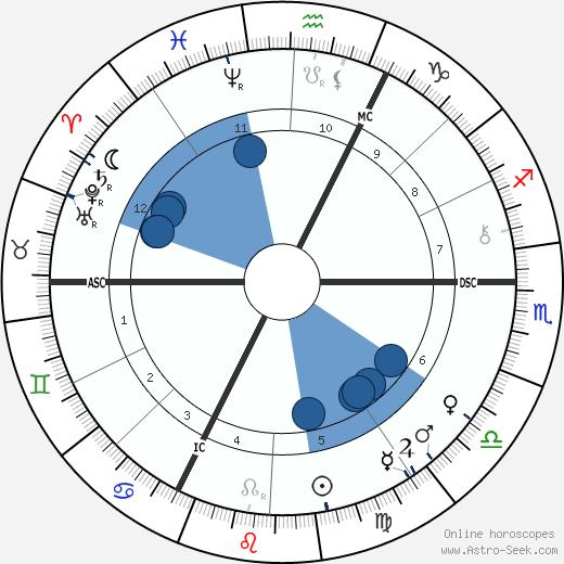 Charles Richet wikipedia, horoscope, astrology, instagram