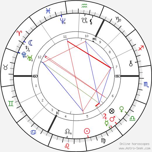 Шарль Рише Charles Richet день рождения гороскоп, Charles Richet Натальная карта онлайн