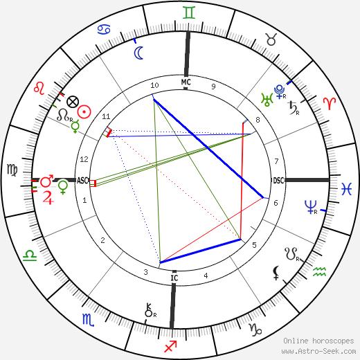 Guy de Maupassant astro natal birth chart, Guy de Maupassant horoscope, astrology