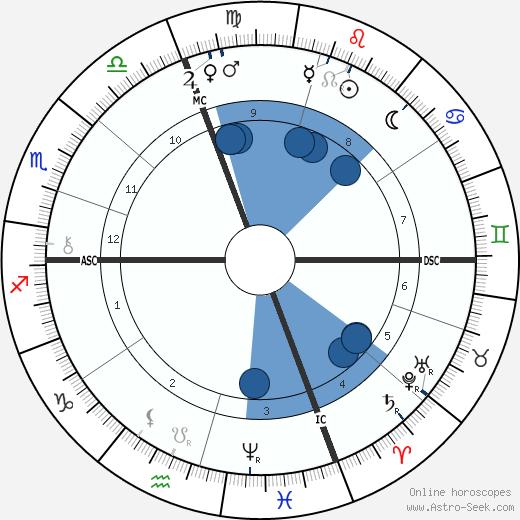Henri Chantavoine wikipedia, horoscope, astrology, instagram