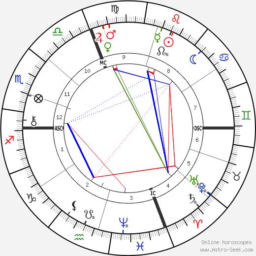 Henri Chantavoine день рождения гороскоп, Henri Chantavoine Натальная карта онлайн