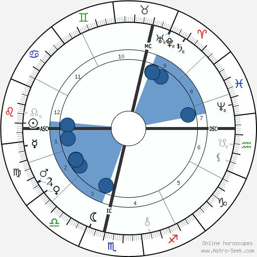 Philip Bourke Marston wikipedia, horoscope, astrology, instagram