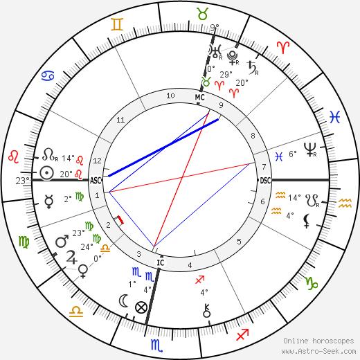 Philip Bourke Marston birth chart, biography, wikipedia 2019, 2020