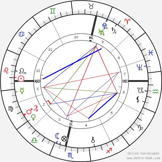 Philip Bourke Marston astro natal birth chart, Philip Bourke Marston horoscope, astrology
