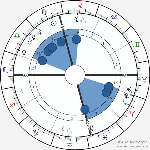 Conte Luigi Cadorna wikipedia, horoscope, astrology, instagram
