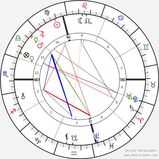 Conte Luigi Cadorna день рождения гороскоп, Conte Luigi Cadorna Натальная карта онлайн