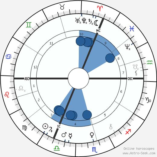 Richard Carl Hertwig wikipedia, horoscope, astrology, instagram