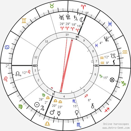 Richard Carl Hertwig birth chart, biography, wikipedia 2019, 2020