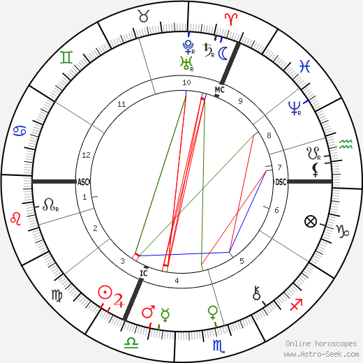 Richard Carl Hertwig astro natal birth chart, Richard Carl Hertwig horoscope, astrology