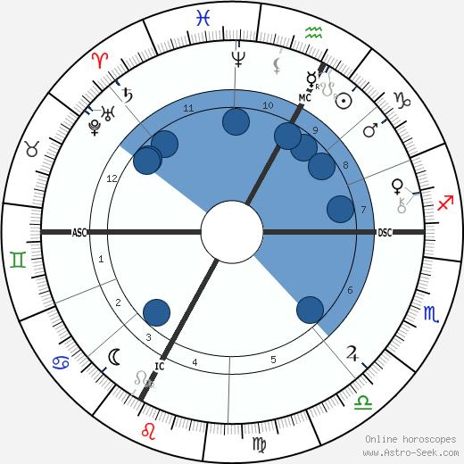 Eugene Silvain wikipedia, horoscope, astrology, instagram