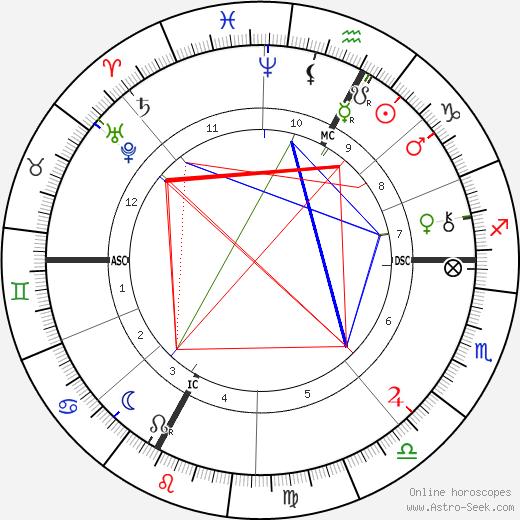Eugene Silvain день рождения гороскоп, Eugene Silvain Натальная карта онлайн
