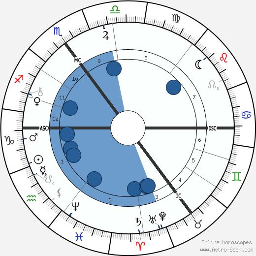 Jacobus Cornelius Kapteijn wikipedia, horoscope, astrology, instagram