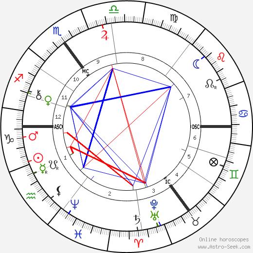 Jacobus Cornelius Kapteijn день рождения гороскоп, Jacobus Cornelius Kapteijn Натальная карта онлайн