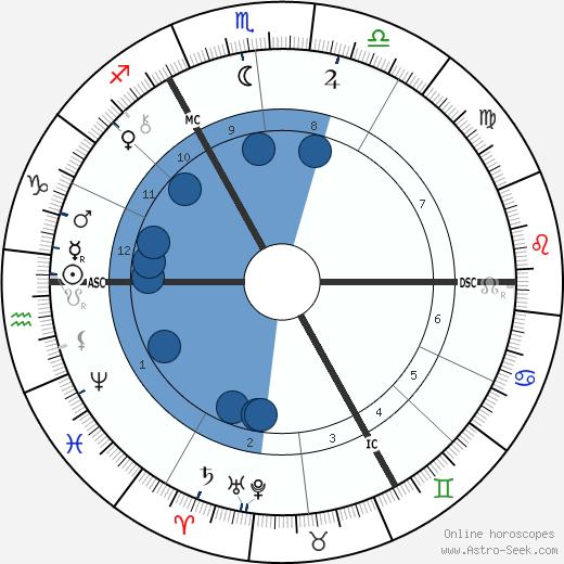 Jan Blockx wikipedia, horoscope, astrology, instagram