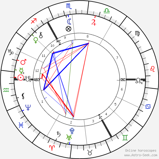 Jan Blockx tema natale, oroscopo, Jan Blockx oroscopi gratuiti, astrologia